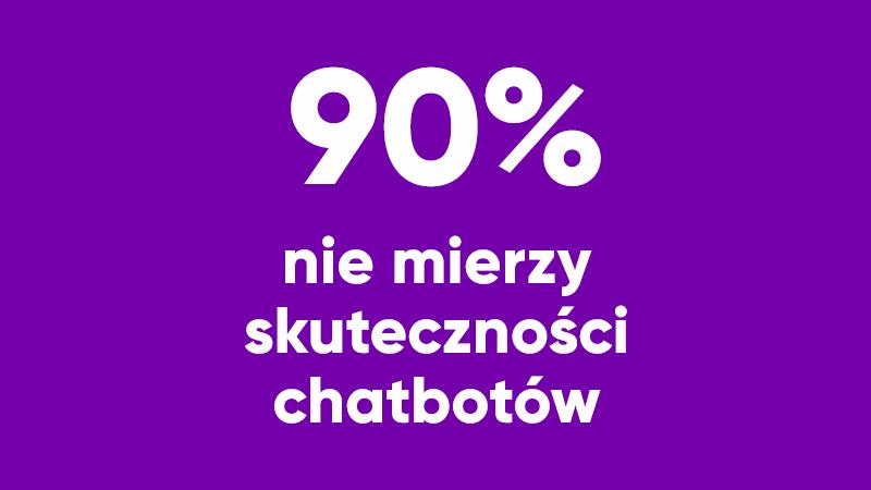 E-sklepy coraz częściej korzystają z chatbotów, ale nie mierzą ich skuteczności
